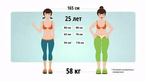 Похудения что при нельзя